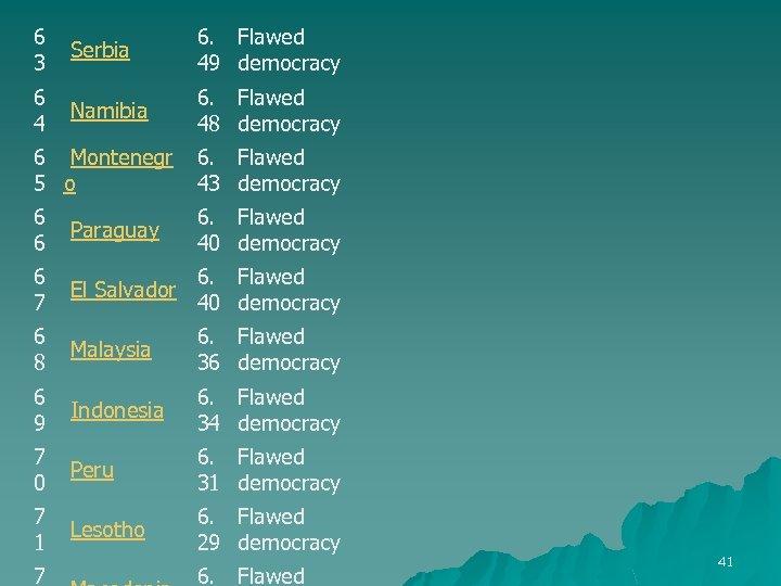 6 Serbia 3 6. Flawed 49 democracy 6 Namibia 4 6. Flawed 48 democracy