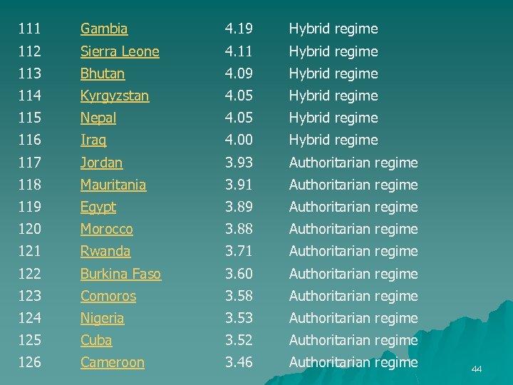 111 Gambia 4. 19 Hybrid regime 112 Sierra Leone 4. 11 Hybrid regime 113