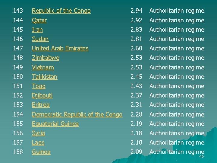 143 Republic of the Congo 2. 94 Authoritarian regime 144 Qatar 2. 92 Authoritarian