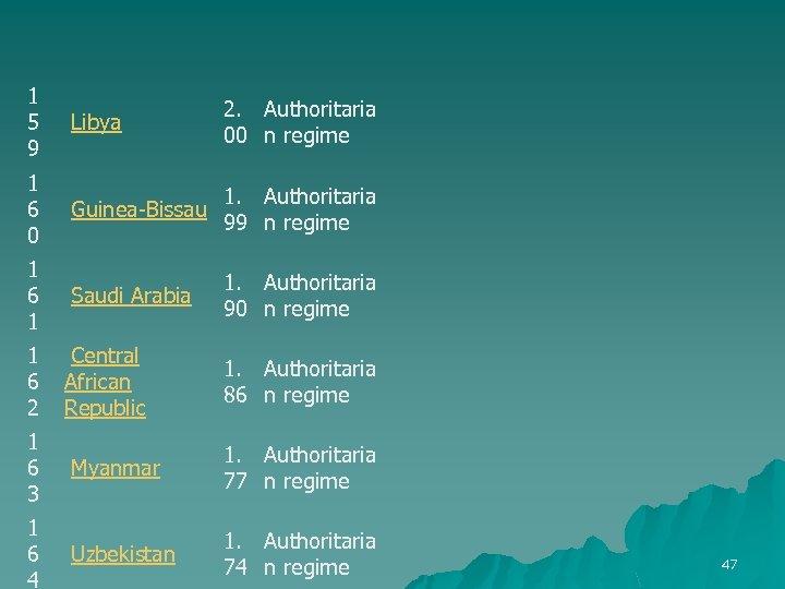 1 5 9 Libya 2. Authoritaria 00 n regime 1 6 0 Guinea-Bissau 1.