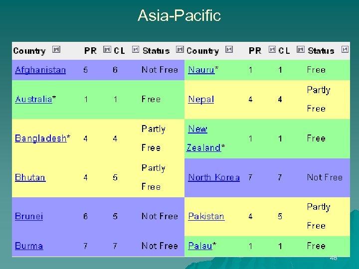 Asia-Pacific 48