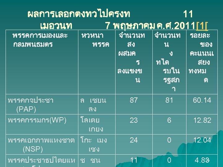 ผลการเลอกตงทวไปครงท 11 เมอวนท 7 พฤษภาคม ค. ศ. 2011[1[ พรรคการเมองและ กลมพนธมตร พรรคกจประชา (PAP) พรรคกรรมกร(WP) หวหนา