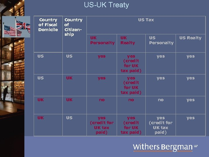 US-UK Treaty Country of Fiscal Domicile Country of Citizenship US Tax UK Personalty UK