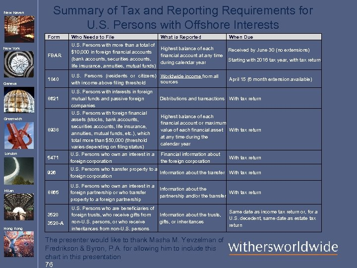 New Haven Summary of Tax and Reporting Requirements for U. S. Persons with Offshore