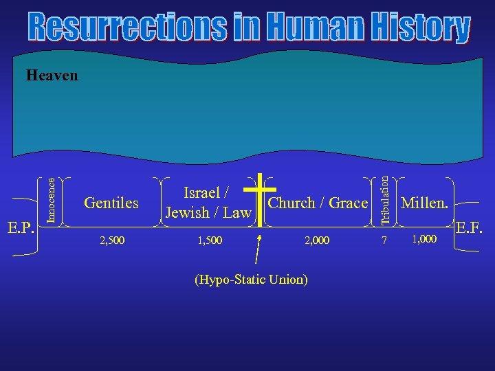 Gentiles 2, 500 Israel / Church / Grace Jewish / Law 1, 500 2,