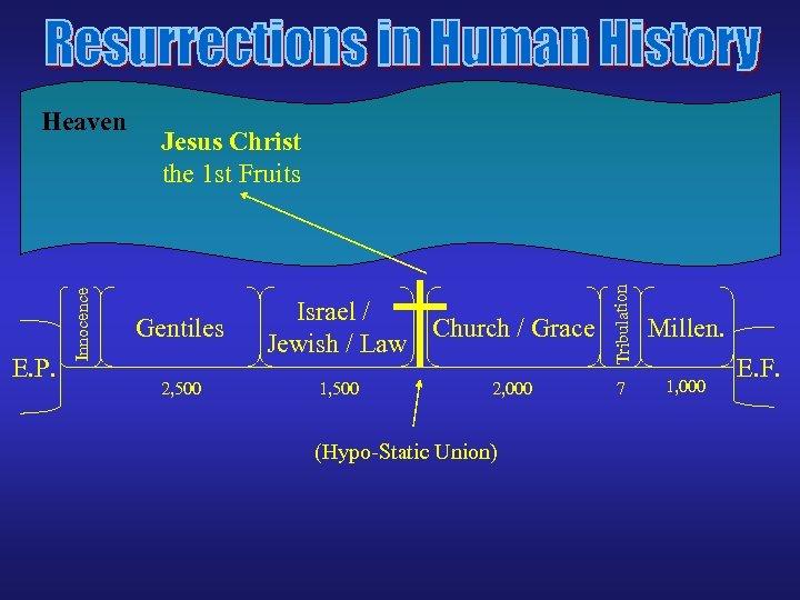 Jesus Christ the 1 st Fruits Gentiles 2, 500 Israel / Church / Grace