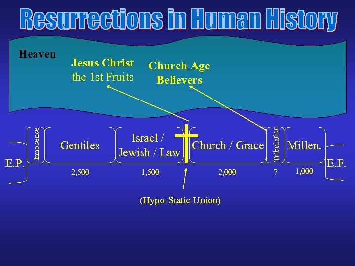 Jesus Christ the 1 st Fruits Gentiles 2, 500 Church Age Believers Israel /