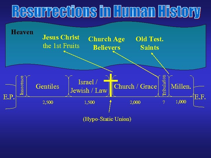 Jesus Christ the 1 st Fruits Gentiles 2, 500 Church Age Believers Old Test.