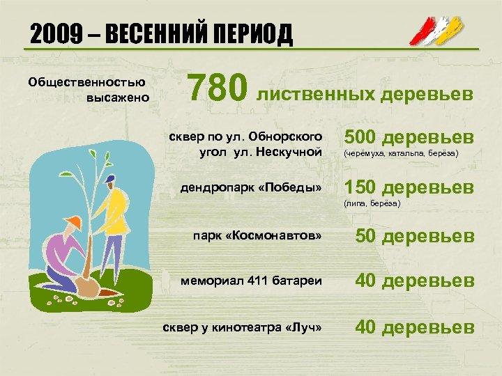 2009 – ВЕСЕННИЙ ПЕРИОД Общественностью высажено 780 лиственных деревьев сквер по ул. Обнорского угол