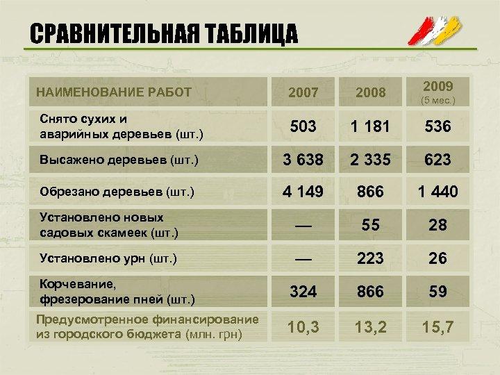 СРАВНИТЕЛЬНАЯ ТАБЛИЦА 2009 НАИМЕНОВАНИЕ РАБОТ 2007 2008 Снято сухих и аварийных деревьев (шт. )