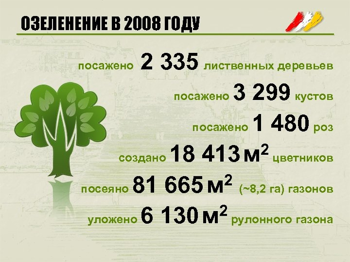 ОЗЕЛЕНЕНИЕ В 2008 ГОДУ 2 335 лиственных деревьев посажено 3 299 кустов посажено 1