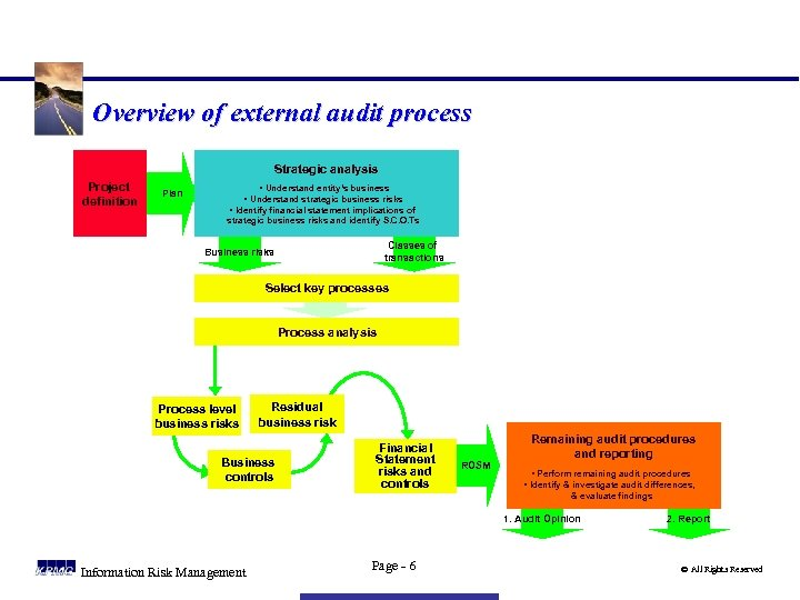 Overview of external audit process Strategic analysis Project definition Plan • Understand entity's business