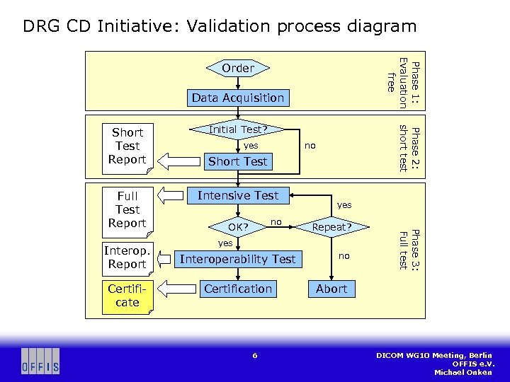 DRG CD Initiative: Validation process diagram Phase 1: Evaluation free Order Data Acquisition Interop.