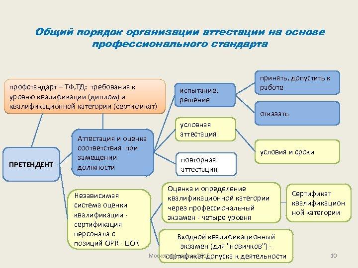 Общий порядок организации аттестации на основе профессионального стандарта профстандарт – ТФ, ТД: требования к