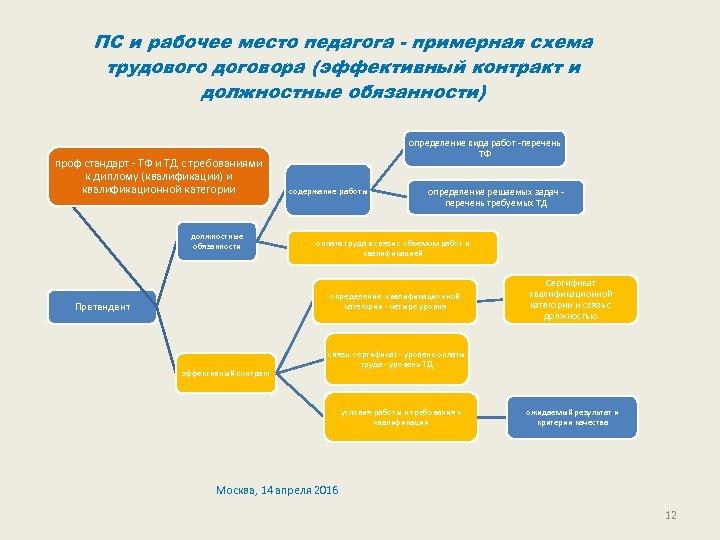 ПС и рабочее место педагога - примерная схема трудового договора (эффективный контракт и должностные