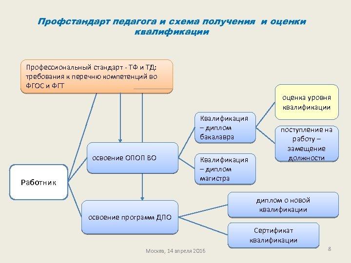 Профстандарт педагога и схема получения и оценки квалификации Профессиональный стандарт - ТФ и ТД: