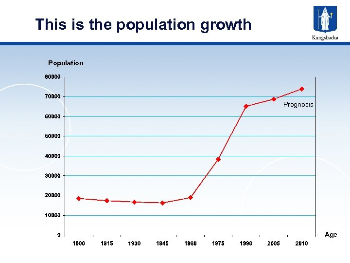 This is the population growth Population Prognosis Age