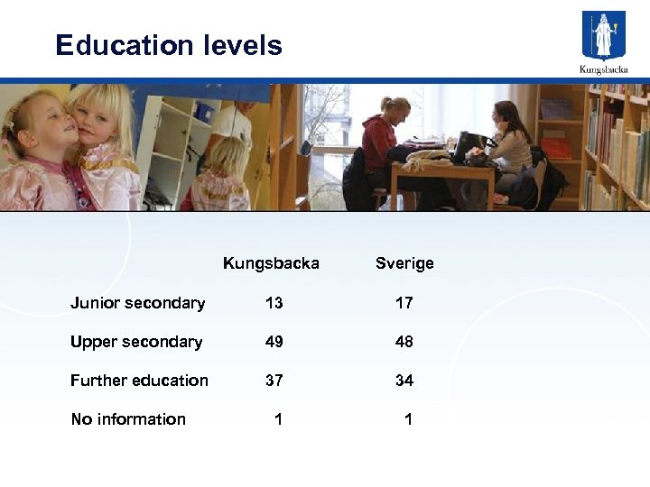 Education levels Kungsbacka Sverige Junior secondary 13 17 Upper secondary 49 48 Further education
