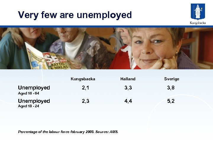 Very few are unemployed Kungsbacka Unemployed Halland Sverige 2, 1 3, 3 3, 8