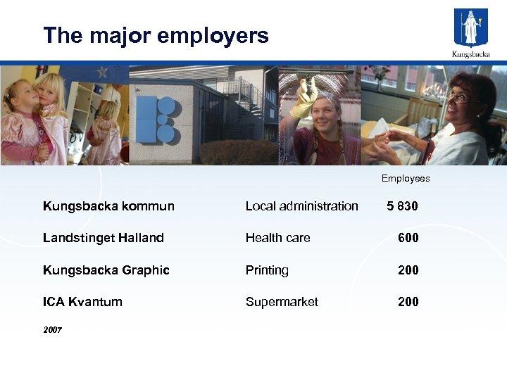 The major employers Employees Kungsbacka kommun Local administration Landstinget Halland Health care 600 Kungsbacka