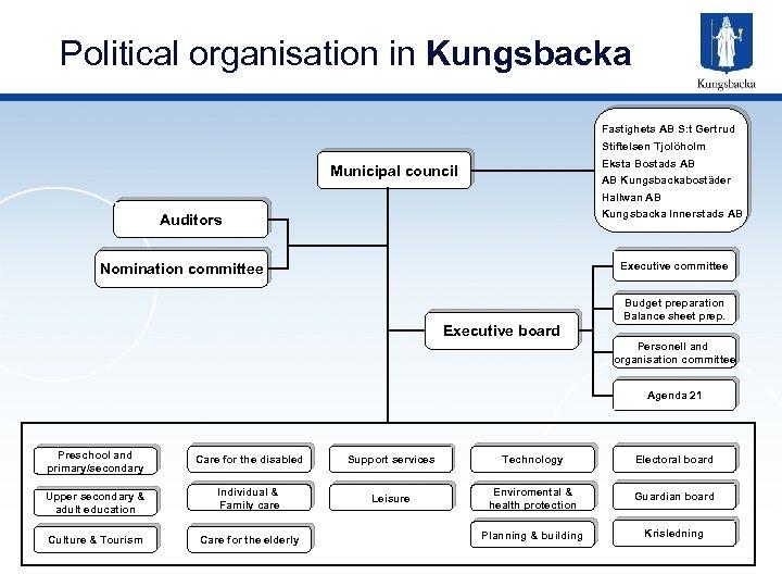 Political organisation in Kungsbacka Fastighets AB S: t Gertrud Stiftelsen Tjolöholm Eksta Bostads AB
