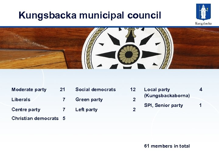 Kungsbacka municipal council Moderate party 21 Social democrats 12 Liberals 7 Green party 2