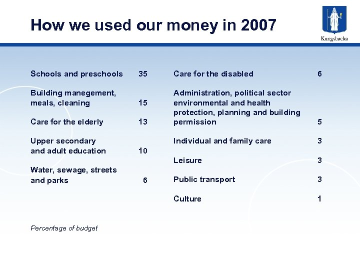 How we used our money in 2007 Schools and preschools 35 13 Upper secondary