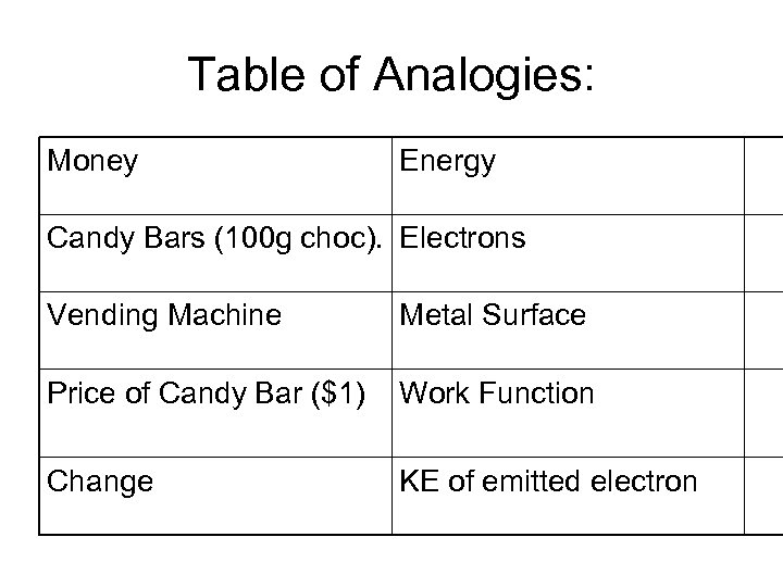Table of Analogies: Money Energy Candy Bars (100 g choc). Electrons Vending Machine Metal