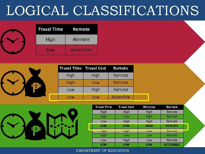 LOGICAL CLASSIFICATIONS Travel Time Remote High Remote Low Accessible Travel Time Travel Cost Remote
