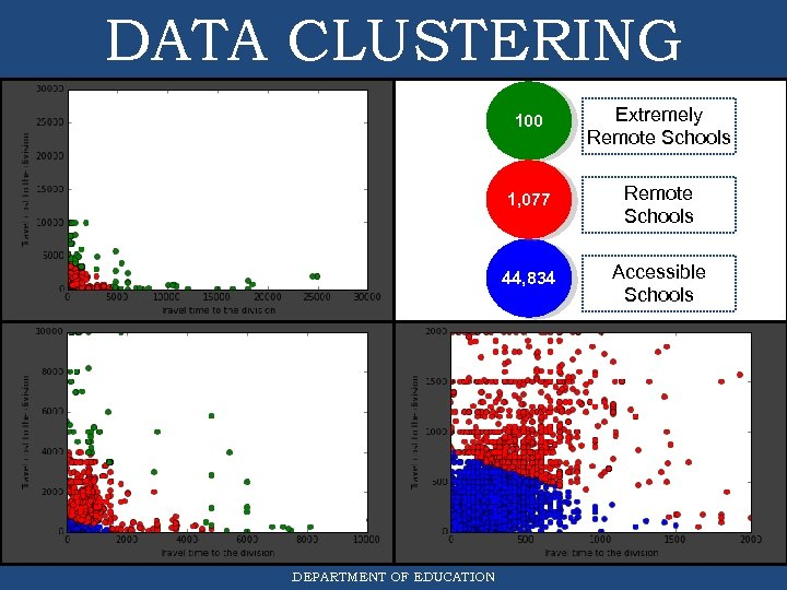 DATA CLUSTERING 100 zoomed in 1, 077 44, 834 DEPARTMENT OF EDUCATION Extremely Remote