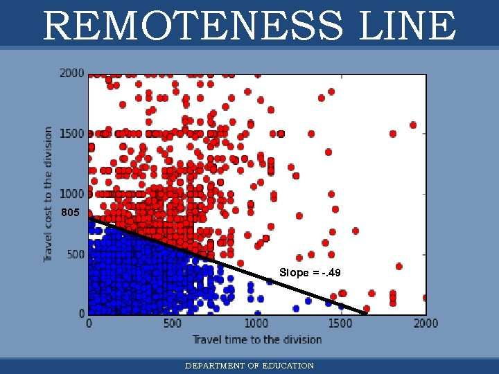 REMOTENESS LINE zoomed in 805 Slope = -. 49 DEPARTMENT OF EDUCATION