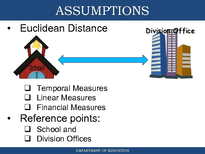 ASSUMPTIONS • Euclidean Distance q Temporal Measures q Linear Measures q Financial Measures •