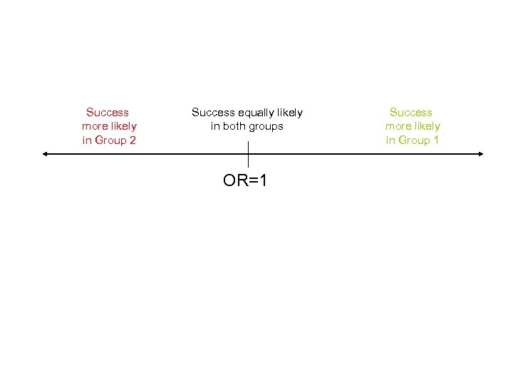 Success more likely in Group 2 Success equally likely in both groups OR=1 Success
