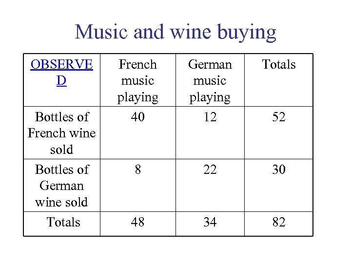 Music and wine buying OBSERVE D Bottles of French wine sold Bottles of German