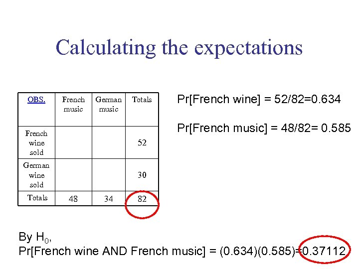 Calculating the expectations OBS. French music German music Totals Pr[French wine] = 52/82=0. 634