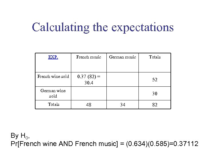 Calculating the expectations EXP. French music French wine sold German music 0. 37 (82)