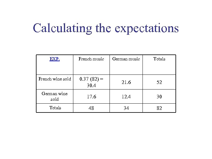 Calculating the expectations EXP. French music German music Totals French wine sold 0. 37