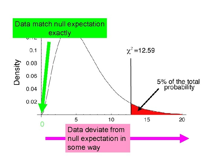 Data match null expectation exactly 0 Data deviate from null expectation in some way