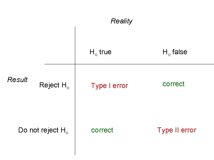Reality Ho true Result Reject Ho Do not reject Ho Ho false Type I