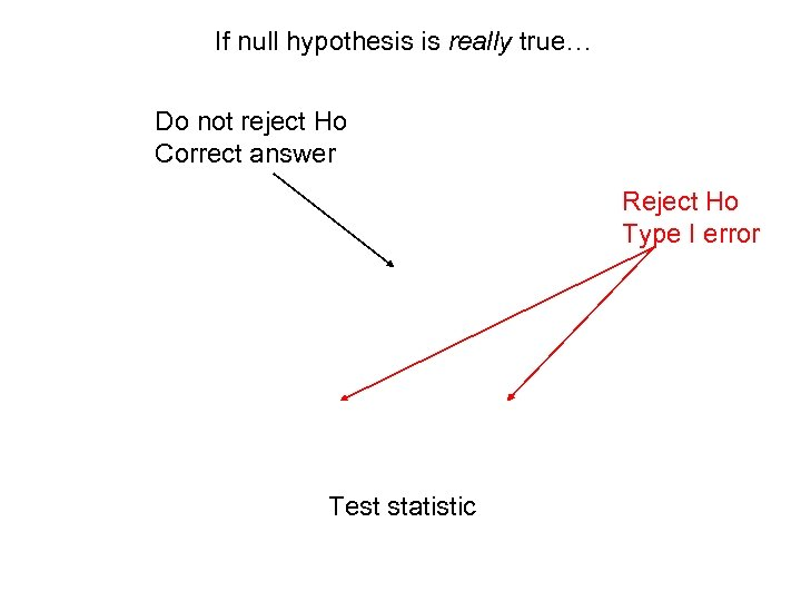 If null hypothesis is really true… Do not reject Ho Correct answer Reject Ho