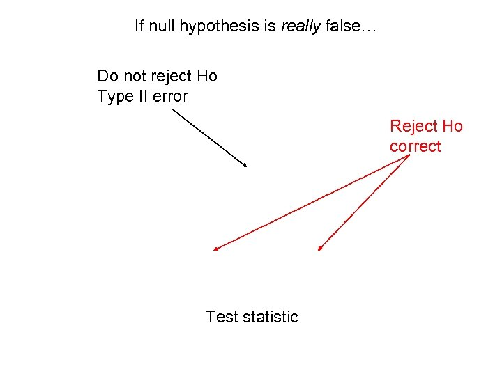 If null hypothesis is really false… Do not reject Ho Type II error Reject