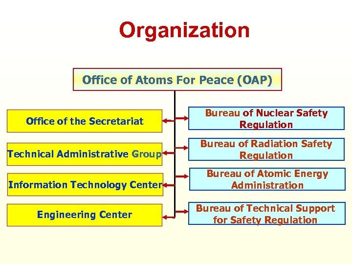 Organization Office of Atoms For Peace (OAP) Office of the Secretariat Bureau of Nuclear