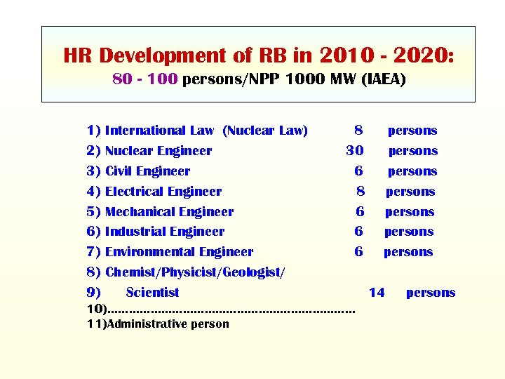 HR Development of RB in 2010 - 2020: 80 - 100 persons/NPP 1000 MW