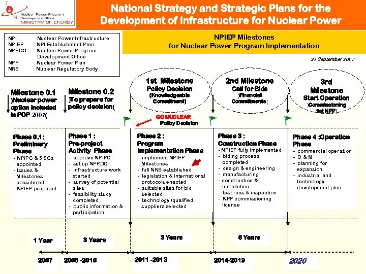 National Strategy and Strategic Plans for the Development of Infrastructure for Nuclear Power NPI