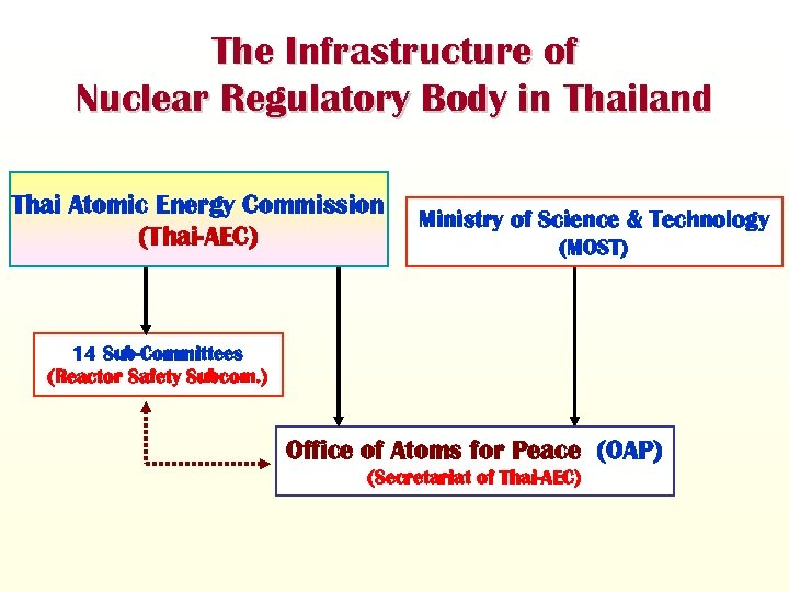 The Infrastructure of Nuclear Regulatory Body in Thailand Thai Atomic Energy Commission (Thai-AEC) Ministry