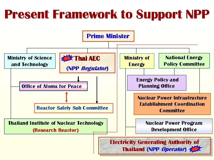 Present Framework to Support NPP Prime Minister Ministry of Science and Technology Thai AEC