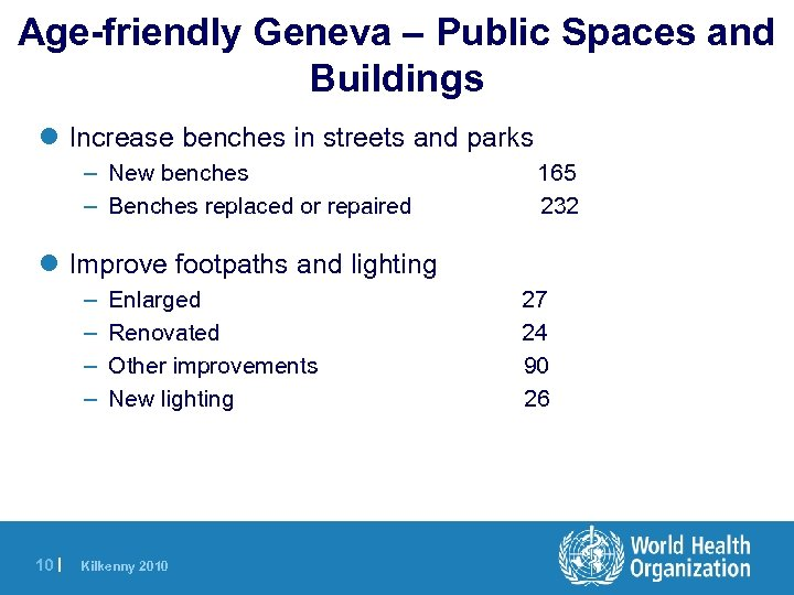 Age-friendly Geneva – Public Spaces and Buildings l Increase benches in streets and parks