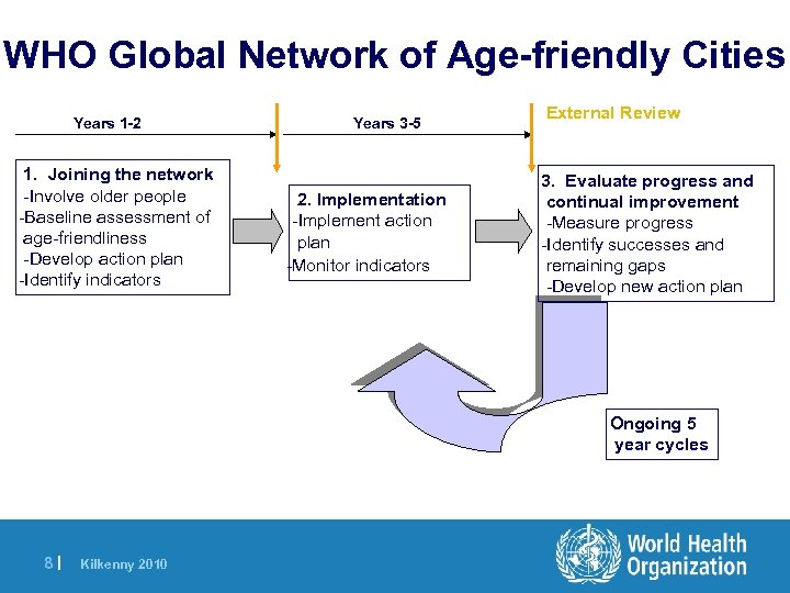 WHO Global Network of Age-friendly Cities Years 1 -2 1. Joining the network -Involve