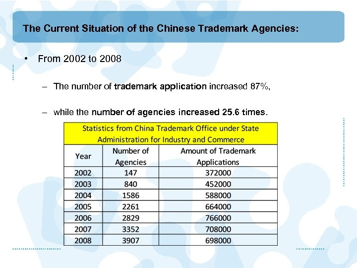 The Current Situation of the Chinese Trademark Agencies: • From 2002 to 2008 –