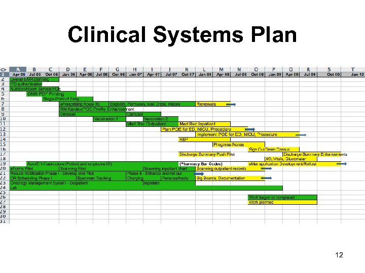 Clinical Systems Plan 12
